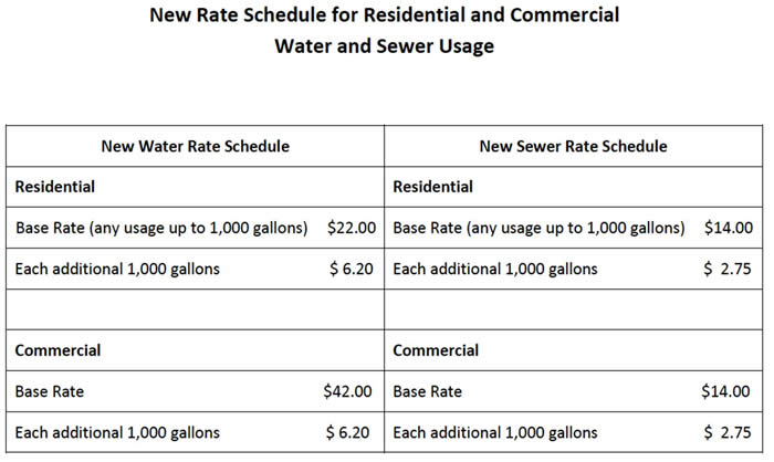 New Rate Schedule for Residential and Commercial Water and Sewer Usage (PDF)